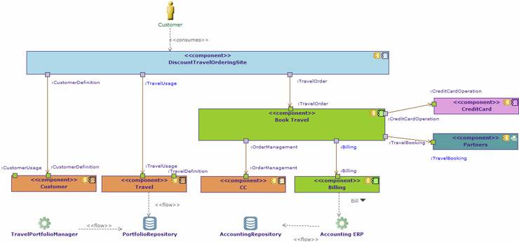 Application communication diagrams for Togaf architecture vision template