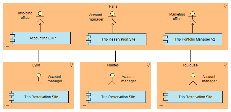 application and user location diagram