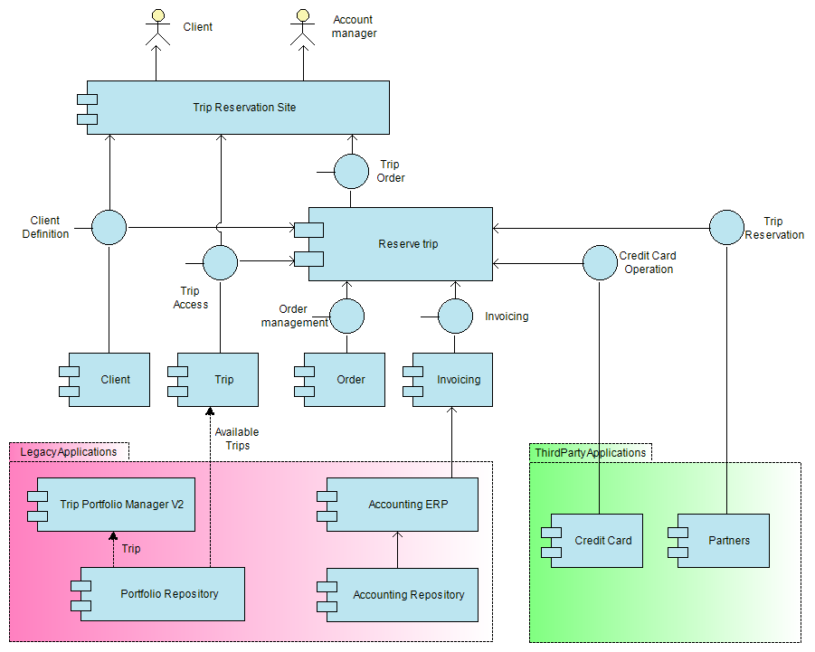 Application Architecture Diagram