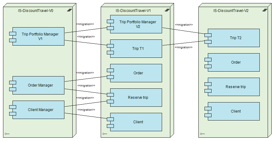 application migration diagram