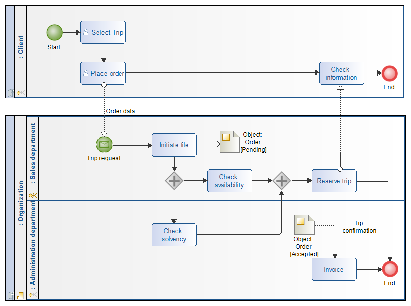 bpmn collaboration diagram reserve trip