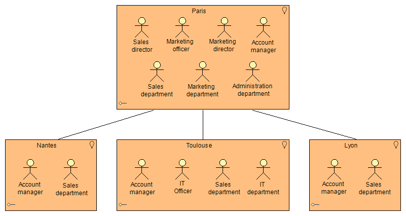 location organization diagram