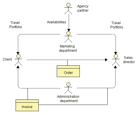 organization decomposition diagram flows