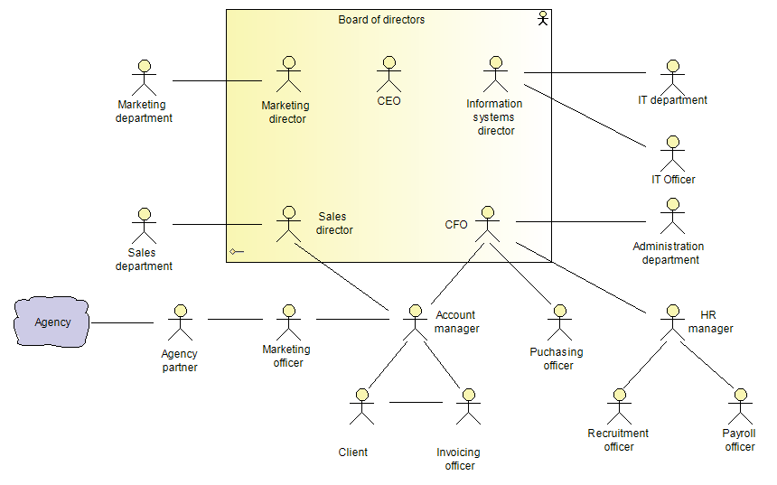 Organization decomposition diagrams organization of actors diagram ccuart Images