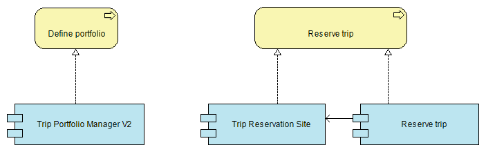 process system realization diagram