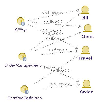 business-service-information-diagram