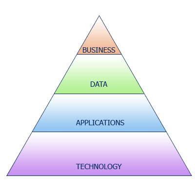 enterprise-architecture-triangle