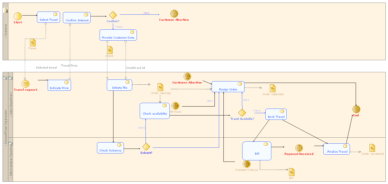 Togaf Data Flow Diagram Best Secret Wiring Process Tutorial Pictures New In Software Engineering Adm Architecture Content Framework