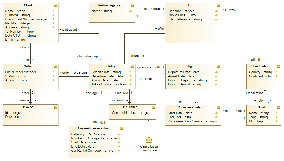 overview class diagram