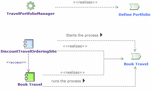 process system realization diagrams