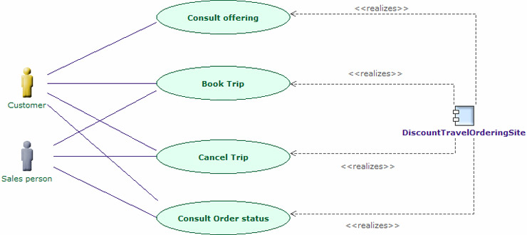 System use case diagrams ccuart Images
