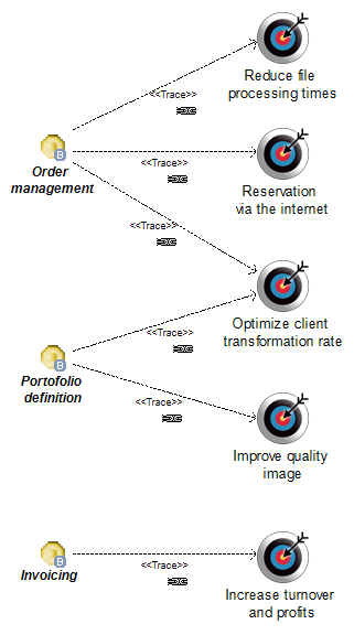 objective service diagram