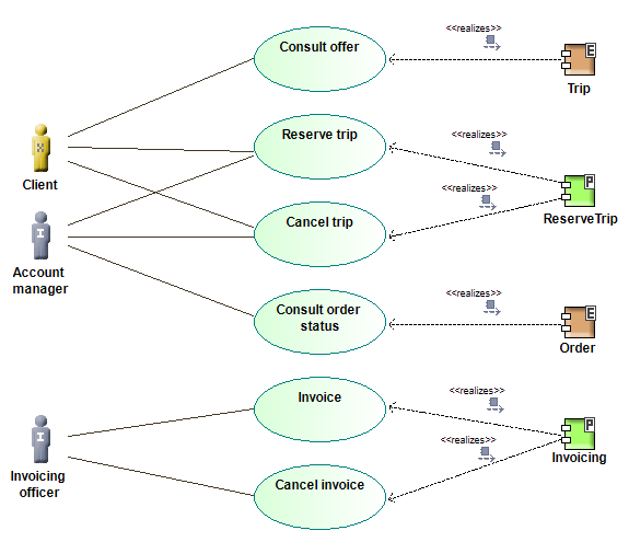 System use case diagrams ccuart